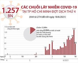 Các chuỗi lây nhiễm COVID-19 tại TP Hồ Chí Minh đợt dịch thứ 4