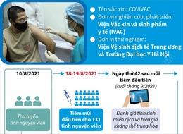 Trên 130 tình nguyện viên tiêm thử nghiệm giai đoạn 2 vaccine COVIVAC