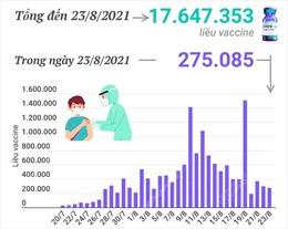 Hơn 17,6 triệu liều vaccine phòng COVID-19 đã được tiêm tại Việt Nam