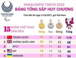 Đoàn thể thao Ủy ban Paralympic Nga giành lại vị trí thứ 3 từ đoàn thể thao Mỹ