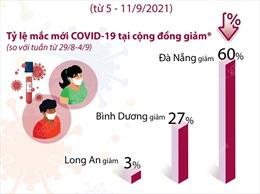 Tuần qua, số ca mắc COVID-19 trong cộng đồng giảm mạnh ở nhiều địa phương