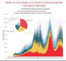 Châu Á hiện vẫn là khu vực có số ca mắc COVID-19 cao nhất thế giới