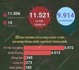 Ngày 17/9/2021, Việt Nam ghi nhận 11.521 ca mắc COVID-19