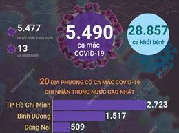 Ngày 2/10/2021, Việt Nam ghi nhận 5.490 ca mắc COVID-19