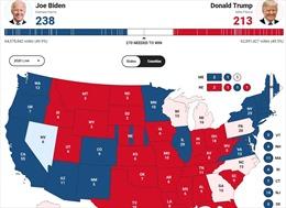 Tổng thống Trump dẫn trước ông Biden ở 6/7 bang đang kiểm phiếu