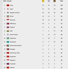 Kết thúc ngày thi đấu thứ 7 Asiad 18: Việt Nam xếp vị trí thứ 18