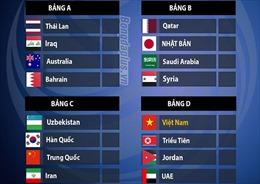 Bốc thăm chia bảng VCK U23 châu Á 2020: U23 Việt Nam vào bảng đấu 'dễ thở'