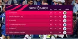 Manchester United vỡ tan giấc mơ tốp 4