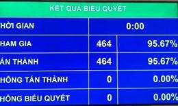 Quốc hội thông qua Nghị quyết xác nhận kết quả lấy phiếu tín nhiệm