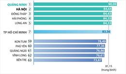 Quảng Ninh 3 năm liên tiếp dẫn đầu xếp hạng Chỉ số cải cách hành chính