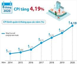 CPI bình quân 6 tháng năm 2020 tăng 4,19%