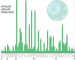 Đã có 327 bệnh nhân mắc COVID-19 được công bố khỏi bệnh