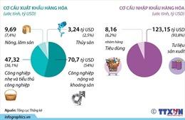 5 tháng năm 2021: Kim ngạch xuất nhập khẩu đạt hơn 262 tỷ USD