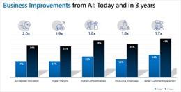 Các nhà sản xuất sử dụng AI sẽ nâng cao gần gấp đôi năng lực cạnh tranh