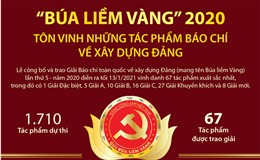 'Búa liềm Vàng' 2020 tôn vinh những tác phẩm báo chí về xây dựng Đảng