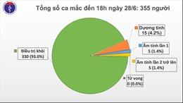 Ngày 28/6: Việt Nam không có ca mắc mới COVID-19; hạn chế thanh tra thuế doanh nghiệp