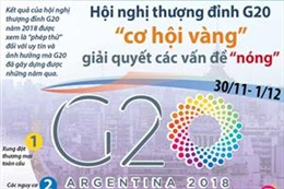 Hội nghị thượng đỉnh G20 - 'cơ hội vàng' giải quyết các vấn đề 'nóng'