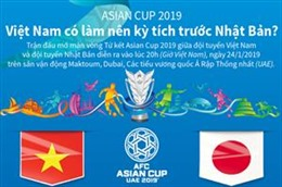 Asian Cup 2019: Việt Nam có làm nên kỳ tích trước Nhật Bản?