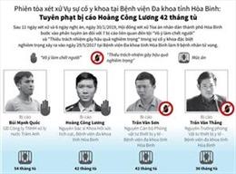 Vụ tai biến làm 9 bệnh nhân tử vong: Hoàng Công Lương bị tuyên phạt 42 tháng tù