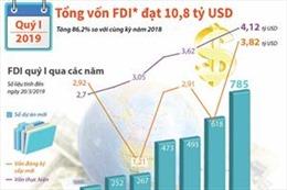 Quý I/2019: Vốn FDI đạt 10,8 tỷ USD