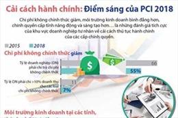 Cải cách hành chính: Điểm sáng của PCI 2018