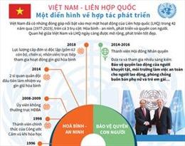 Việt Nam - Liên hợp quốc: Một điển hình về hợp tác phát triển