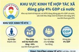 Khu vực kinh tế hợp tác xã đóng góp 4% GDP cả nước