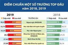 Điểm chuẩn một số trường top đầu năm 2018, 2019