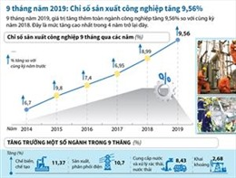Chỉ số sản xuất công nghiệp tăng cao nhất trong 4 năm trở lại đây
