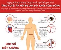 Tăng huyết áp, mối đe dọa sức khỏe cộng đồng