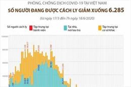 Phòng chống dịch COVID-19 tại Việt Nam: 6.285 người đang được cách ly (đến 7h ngày 18/6/2020)