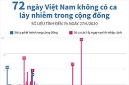 72 ngày Việt Nam không có ca mắc COVID-19 ở cộng đồng