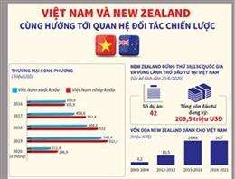 Việt Nam và New Zealand hướng tới quan hệ Đối tác chiến lược