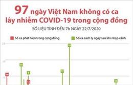 97 ngày Việt Nam không có ca mắc COVID-19 ở cộng đồng