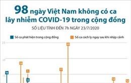 98 ngày Việt Nam không có ca mắc COVID-19 ở cộng đồng