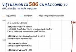 Việt Nam có 586 ca mắc COVID-19 (từ 23/1 đến 18h ngày 1/8/2020)