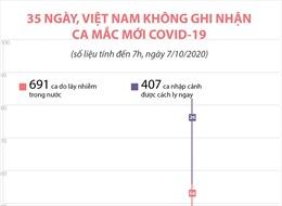 35 ngày, Việt Nam không ghi nhận ca mắc COVID-19 mới