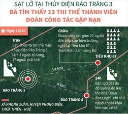 Sạt lở tại Thủy điện Rào Trăng 3: Đã tìm thấy 13 thi thể thành viên Đoàn công tác gặp nạn
