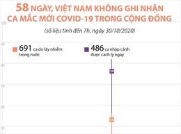 58 ngày, Việt Nam không ghi nhận ca mắc mới COVID-19 trong cộng đồng