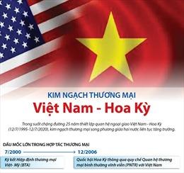 Kim ngạch thương mại Việt Nam-Hoa Kỳ: Điểm sáng trong quan hệ song phương