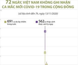 72 ngày, Việt Nam không ghi nhận ca mắc COVID-19 trong cộng đồng