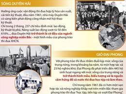 Phong trào thi đua yêu nước điển hình trong xây dựng CNXH và đấu tranh thống nhất đất nước (1955-1975)