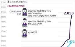 Việt Nam đã có 2.053 ca mắc COVID-19 (từ 23/1/2020 đến 6h ngày 9/2/2021)