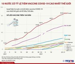 10 nước có tỷ lệ tiêm vaccine COVID-19 cao nhất thế giới