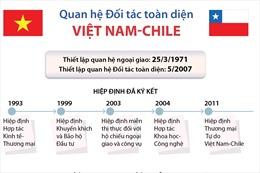 Quan hệ Đối tác toàn diện Việt Nam-Chile (25/03/1971 - 25/03/2021)