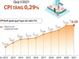 Quý I/2020: CPI tăng 0,29%