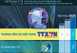 TTXVN khẳng định vị trí tại Vietnam ICT Index
