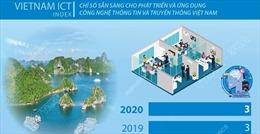 Quảng Ninh liên tục cải thiện thứ hạng Vietnam ICT Index