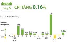 CPI tháng 5 năm 2021 tăng 0,16%