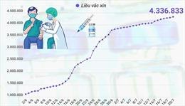 Hơn 4,33 triệu liều vaccine phòng COVID-19 đã được tiêm tại Việt Nam
